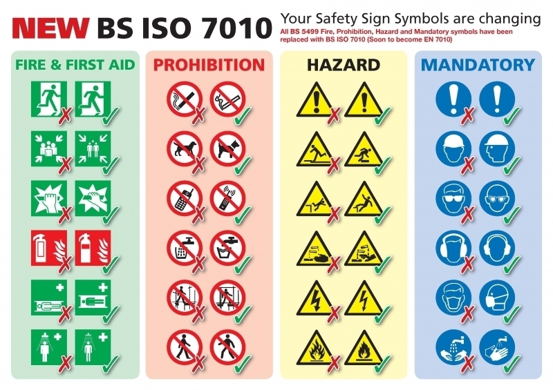 There are 5 types of Safety Signs ISO 7010:2011 (en)