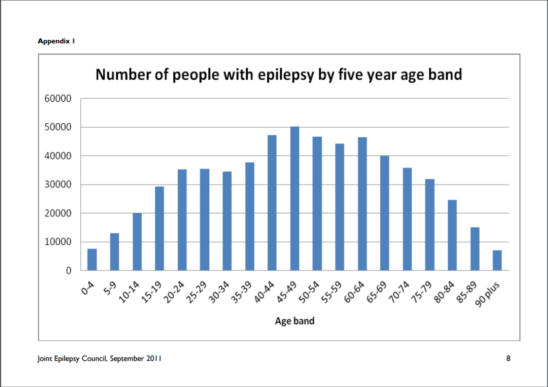 Prevalence of epilepsy in the UK by age bands