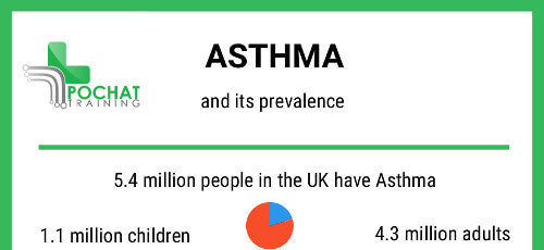 How many people have asthma? How many end up in hospital? How many die?