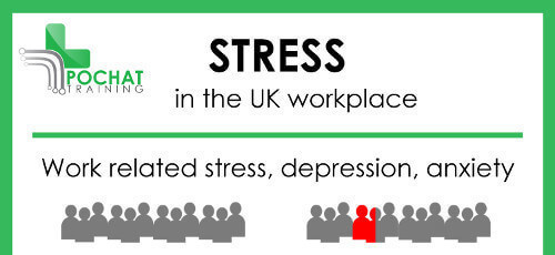 How many people in the UK suffer from stress in the workplace?