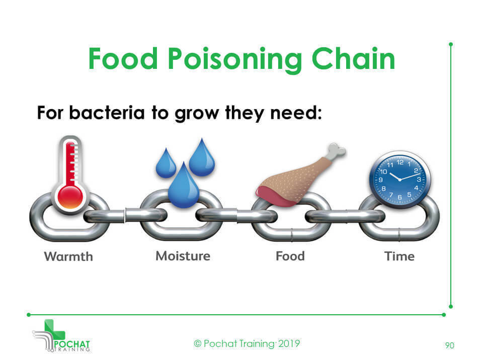 Food Poisoning Chain
