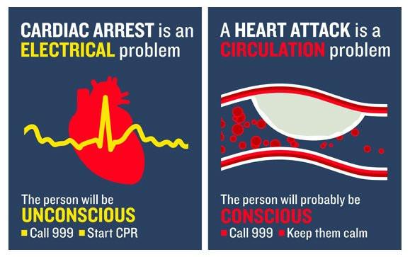 Cardiac Arrest v Heart Attack